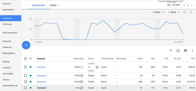 Campaign Overview Adwords