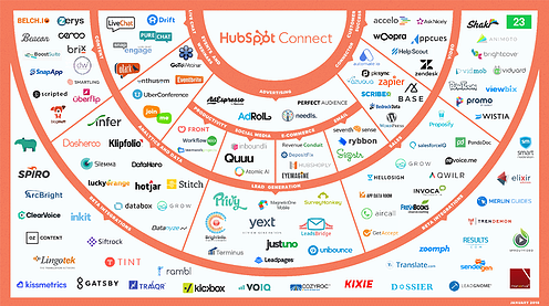 Did you Hear, Hubspot Integrates with Shopify?