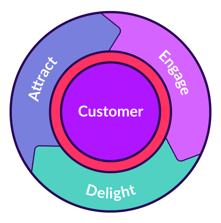 customer centric flywheel attract engage delight