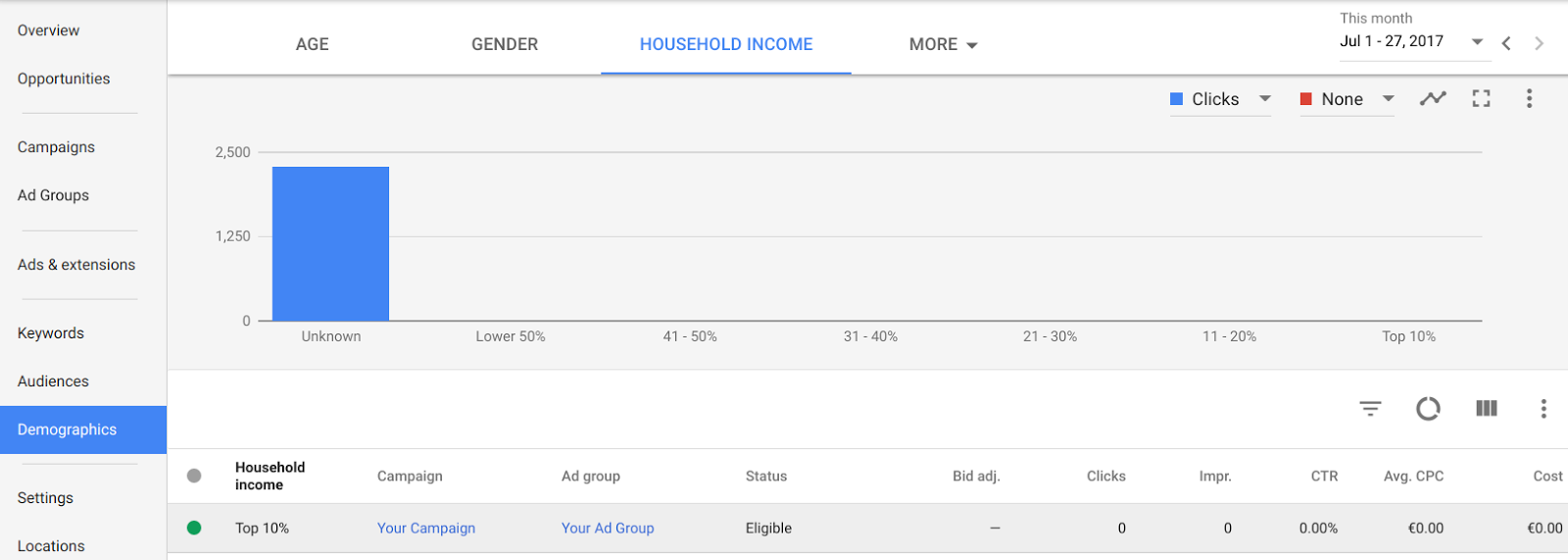 Adwords Household Income Targeting