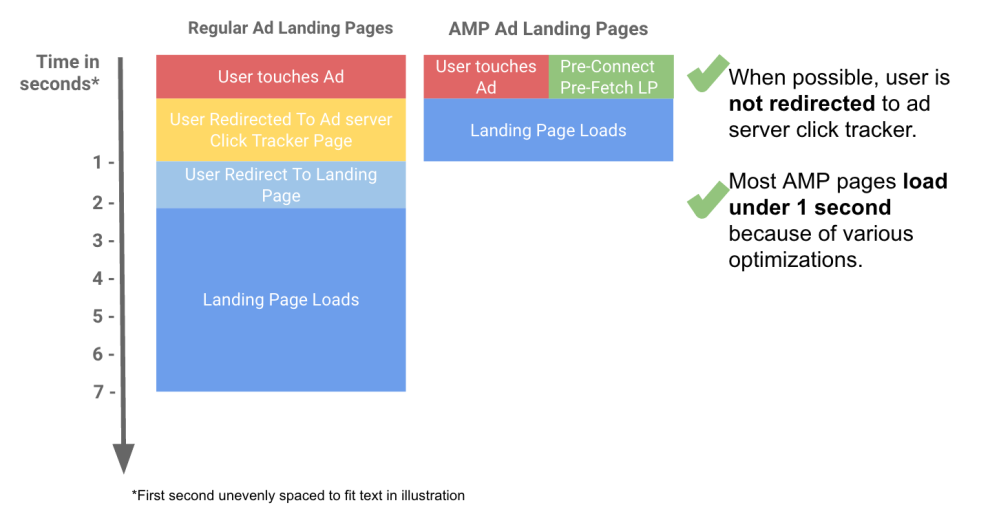 AMP Landing Page load speed diagram