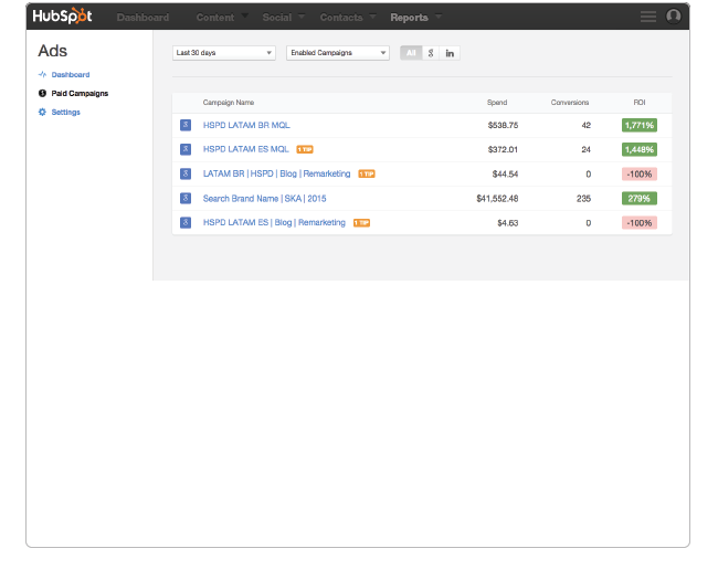 Hubspot Ad Campaign View
