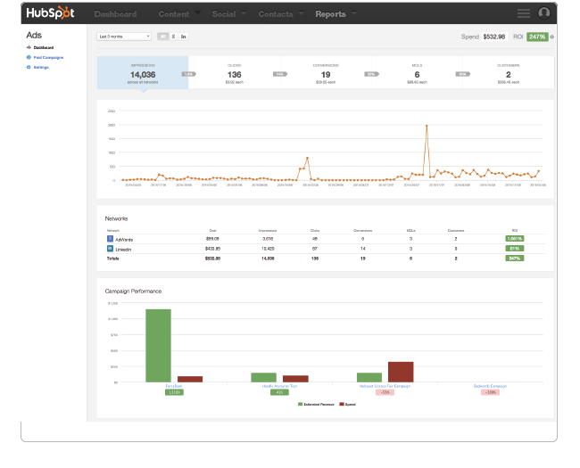Hubspot Ad reporting dashboard
