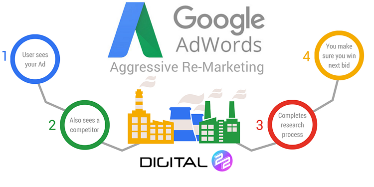 aggressive remarketing diagram