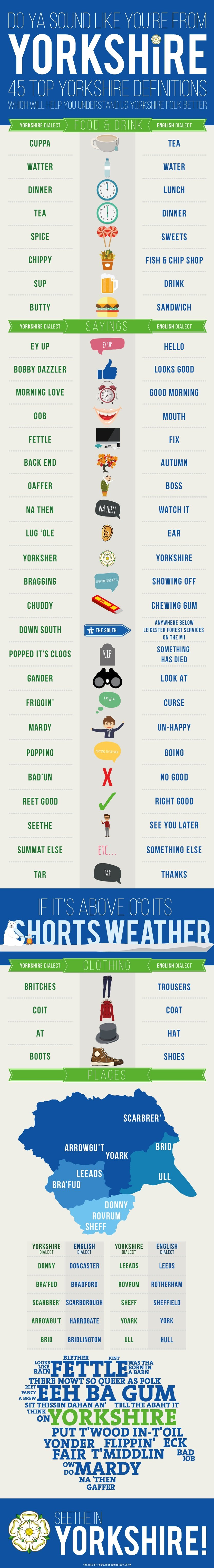Are you from yorkshire infographic