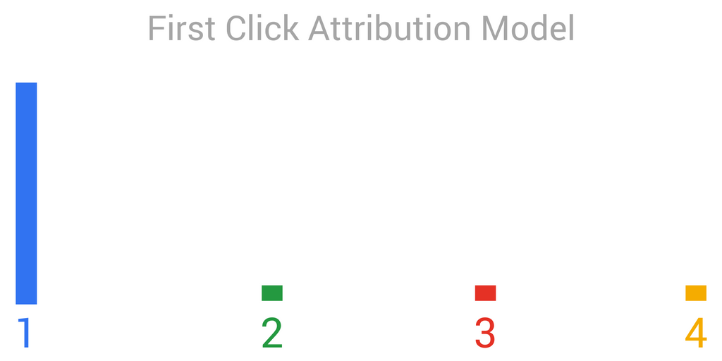Attribution Model First Click graph