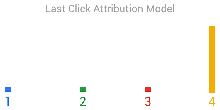 Attribution Model Last Click graph