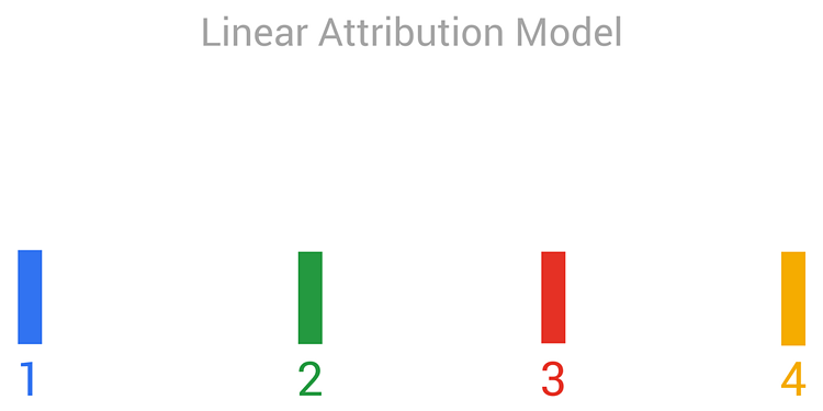 Attribution Model Linear graph