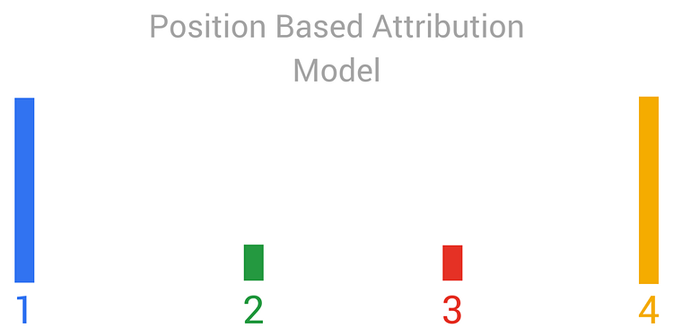 Attribution Model Position Based graph