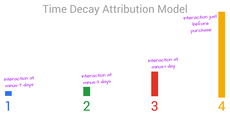 Attribution Model Time Decay.png