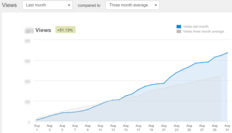 August Blog Views