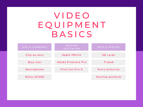 inbound video equipment basics