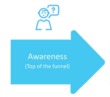 Buyer's Journey Awareness Stage arrow icon