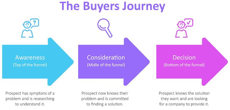 Buyers Journey Diagram