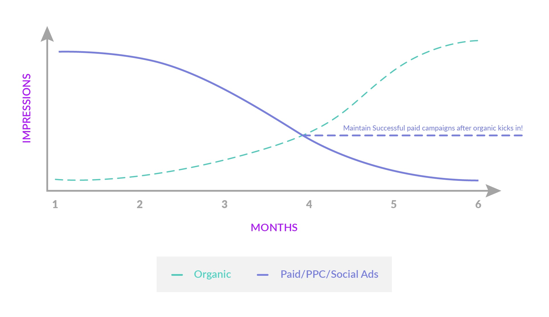 Organic and Paid Impressions at the start of an Inbound Marketing campaign