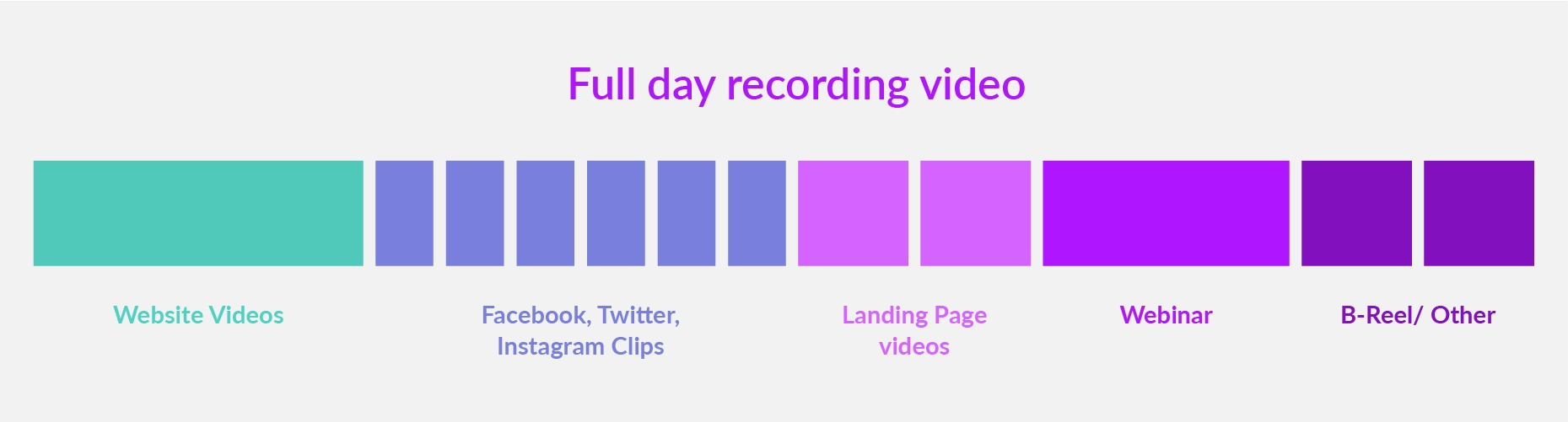 Breaking down a full day of video recording