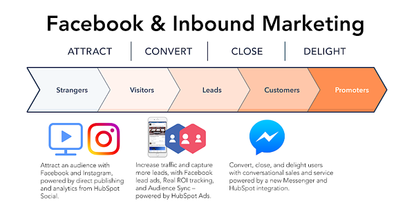 Facebook and Inbound Marketing