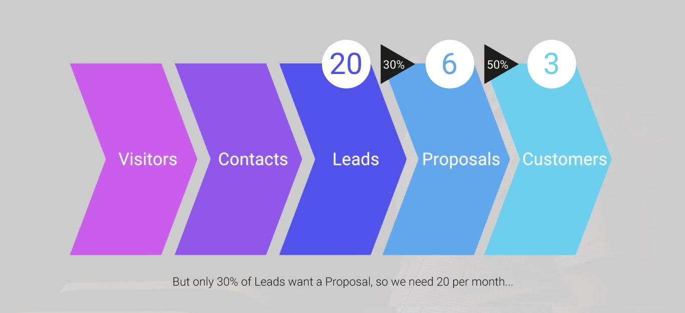 Dig22_Funnel_6Proposals20Leads.jpg