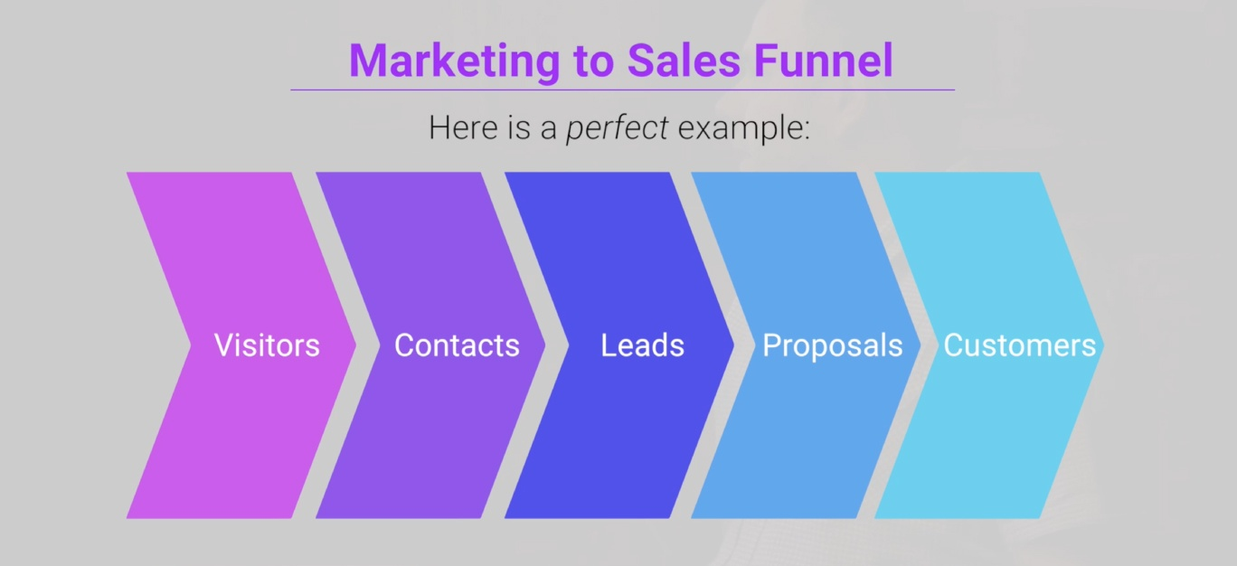 marketing to sales funnel