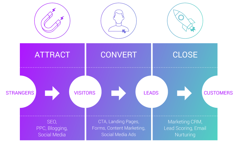 full diagram of inbound process