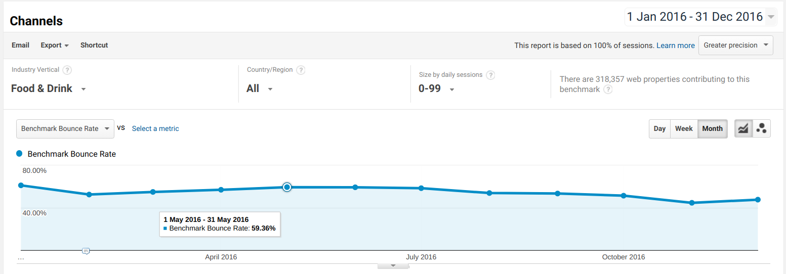 Is My Website's Bounce Rate Too High? [Industry Benchmark Data]