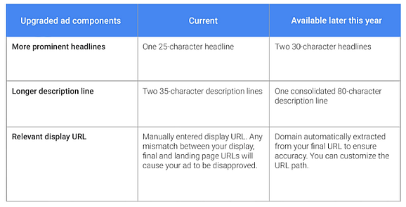 Google Adwords changes