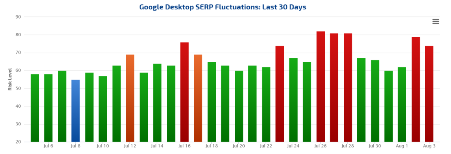 Rankranger graph of serp position changes