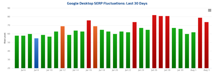 Google fluctuation graph for past 30 days