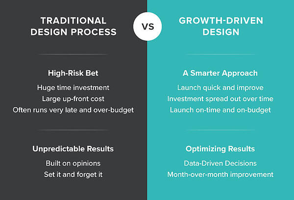 Traditional vs GDD Web Design