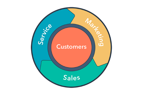 Hubspot-Flywheel
