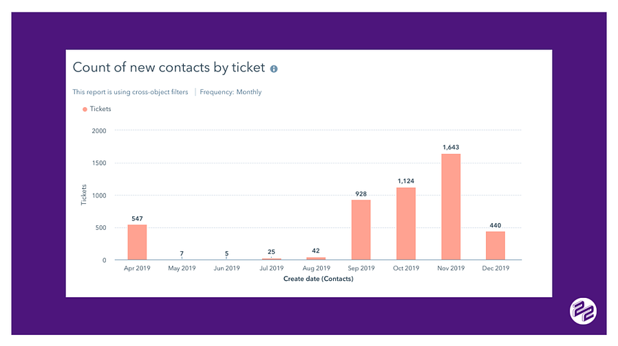 Service Enablement Image 1 tickets creating new contacts