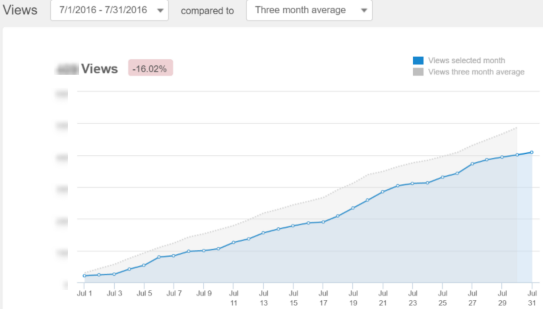July overview vs 3 month average