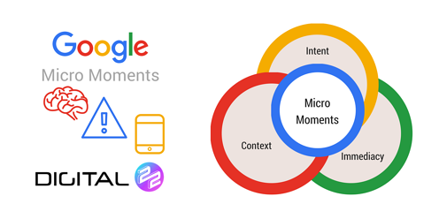 How To Target Google Micro Moments To Boost Inbound Marketing