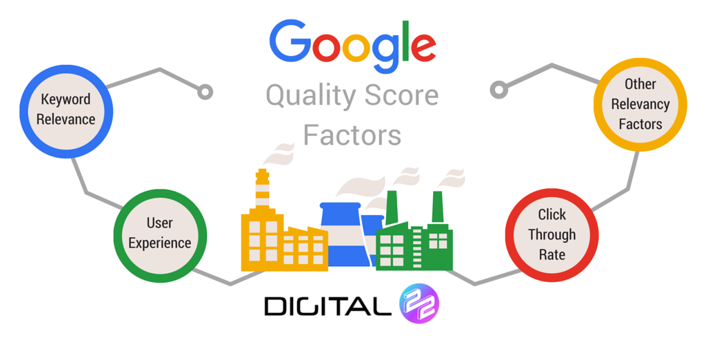 Quality score factory graphic by digital 22