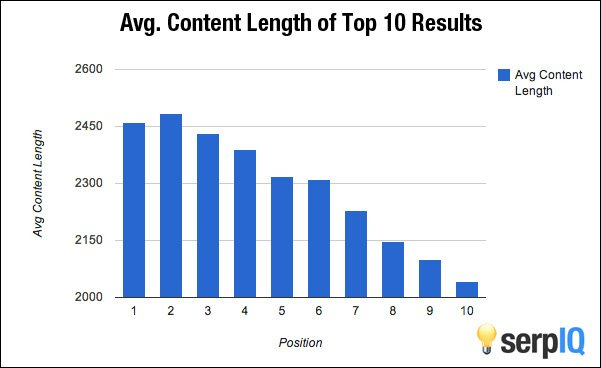 content length as a ranking factor