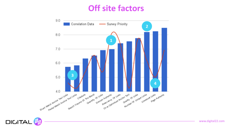 off site factors of leading sites
