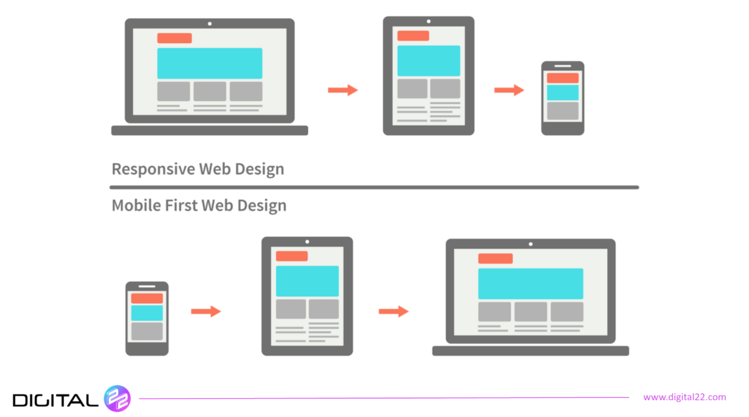icons showing designing for mobile first