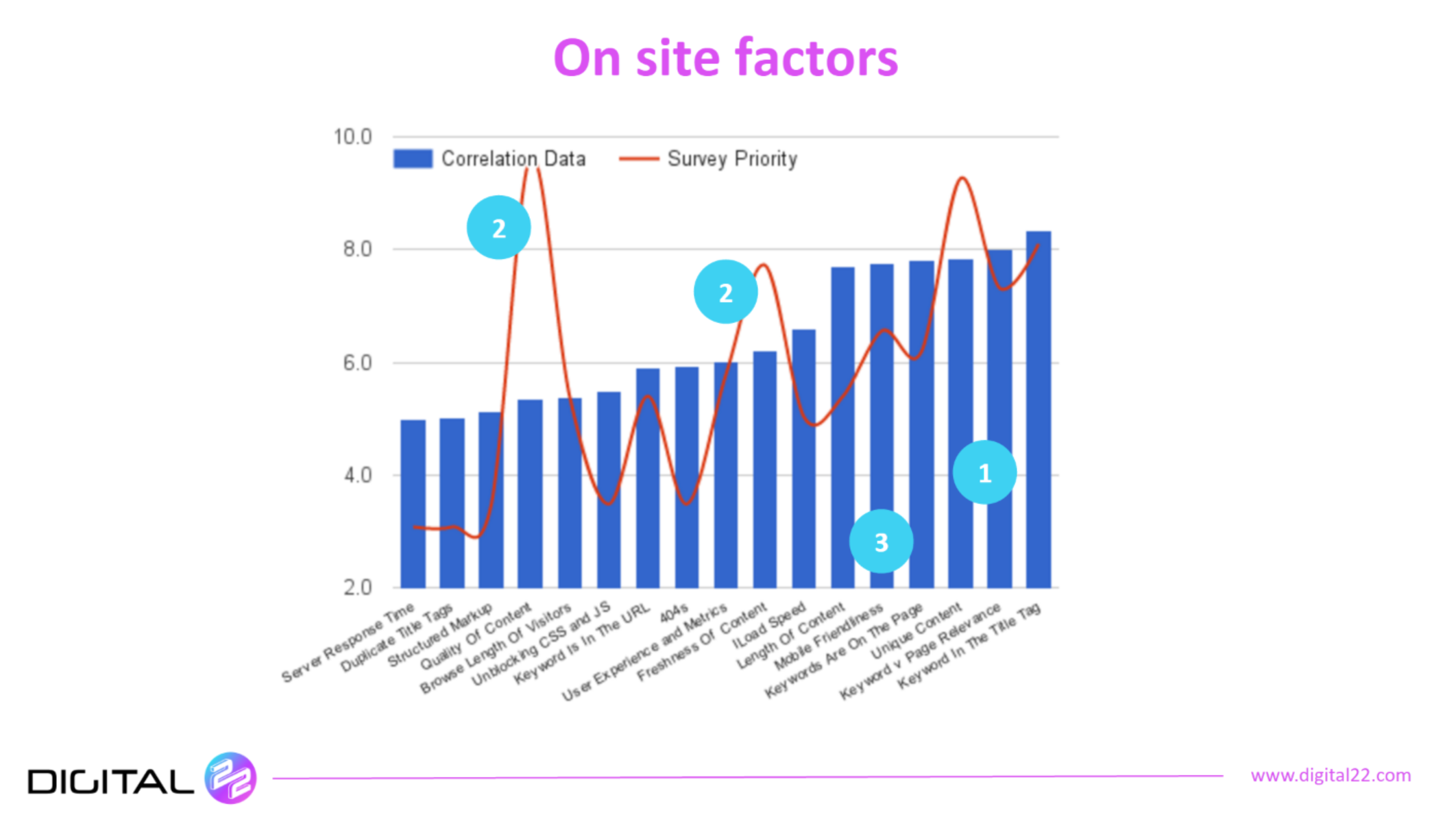 on site factors of leading sites