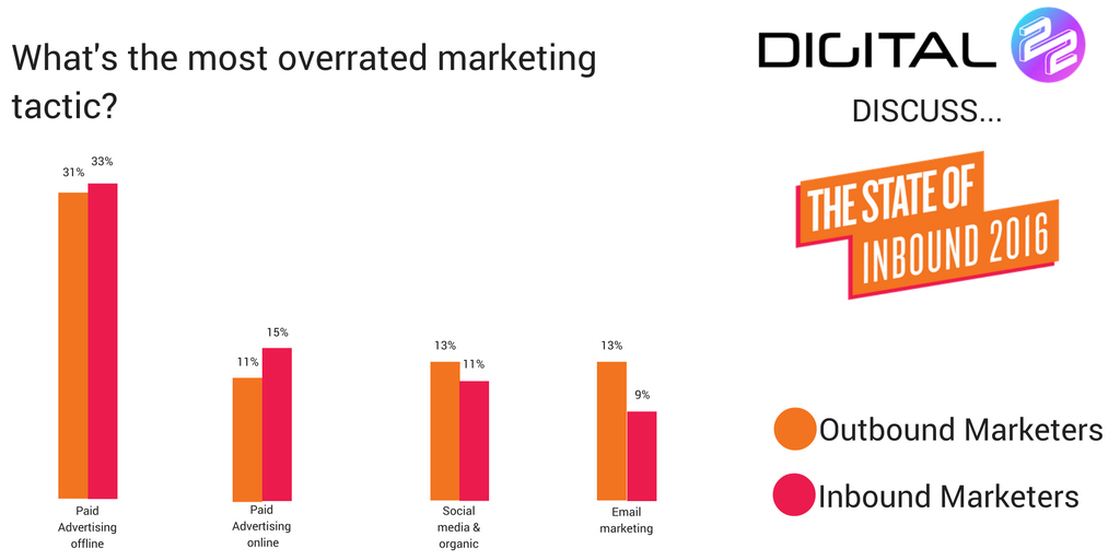 overrated marketing tactics from hubspot survey