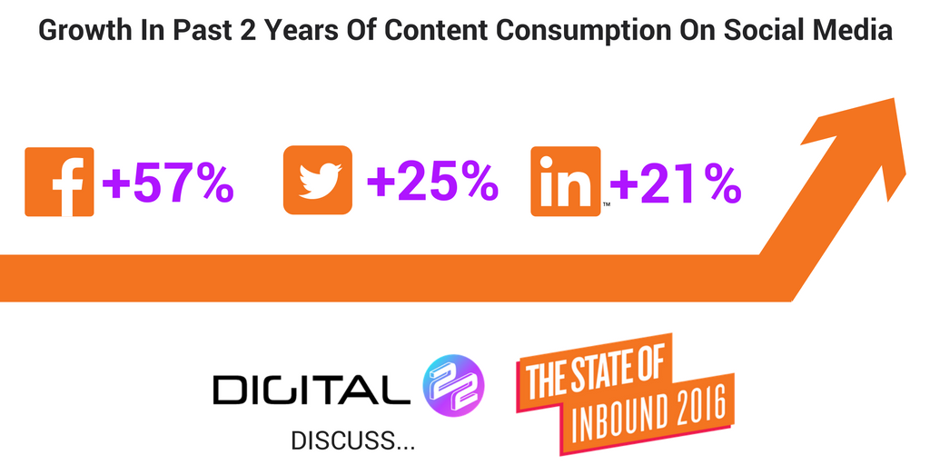 social media content consumption growth infographic