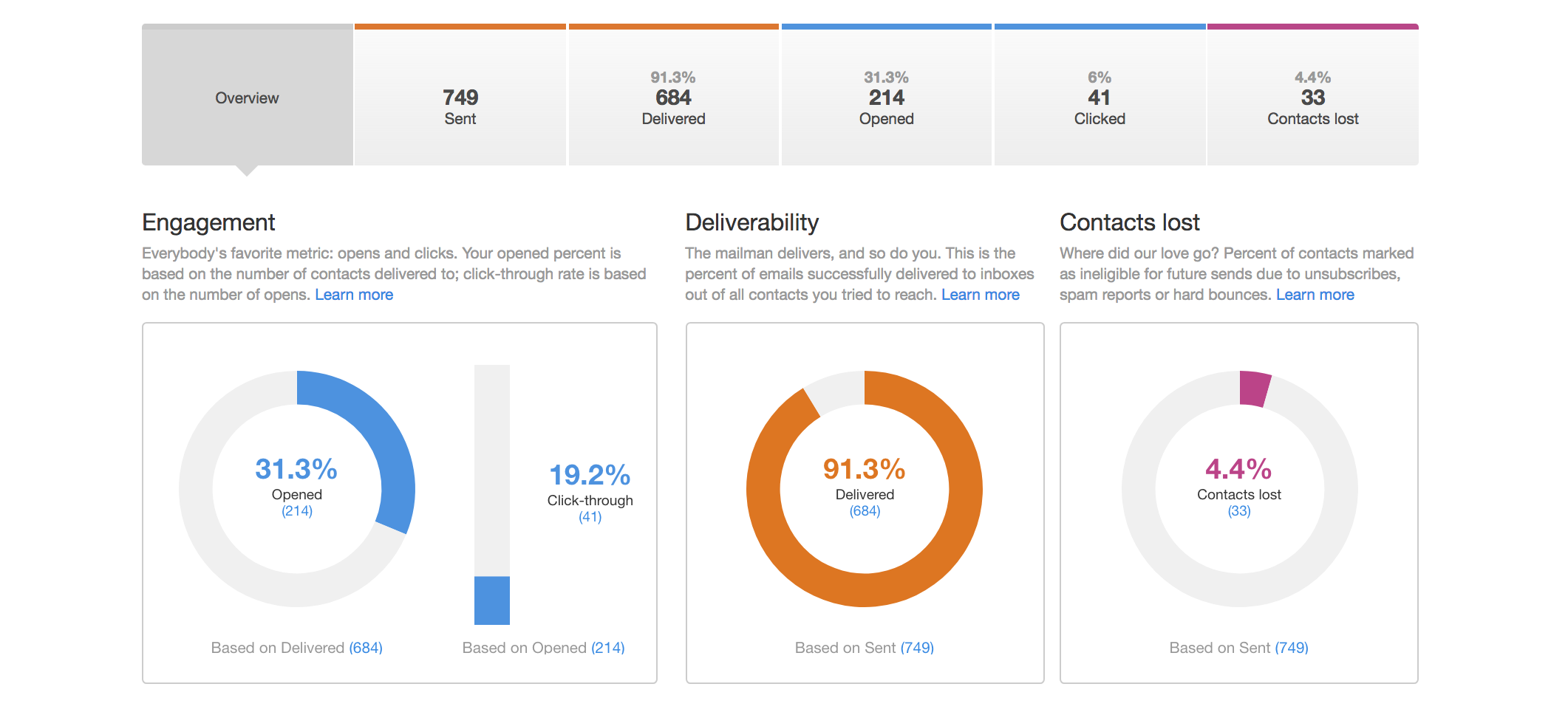 HubSpot email dashboard
