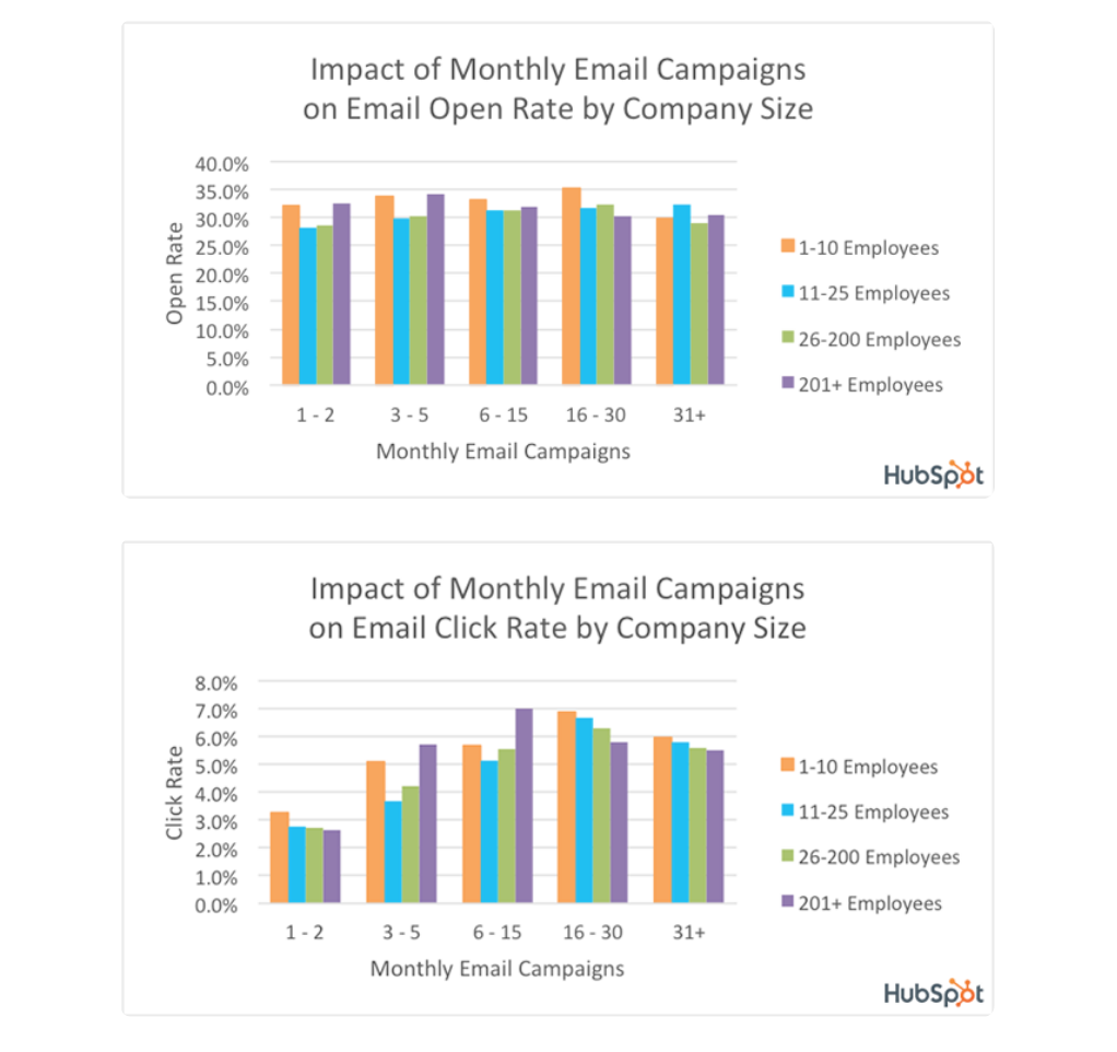 Email campaigns open rate and company size