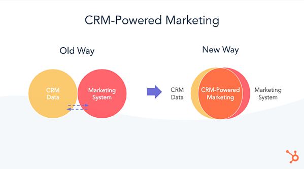 crm powered marketing
