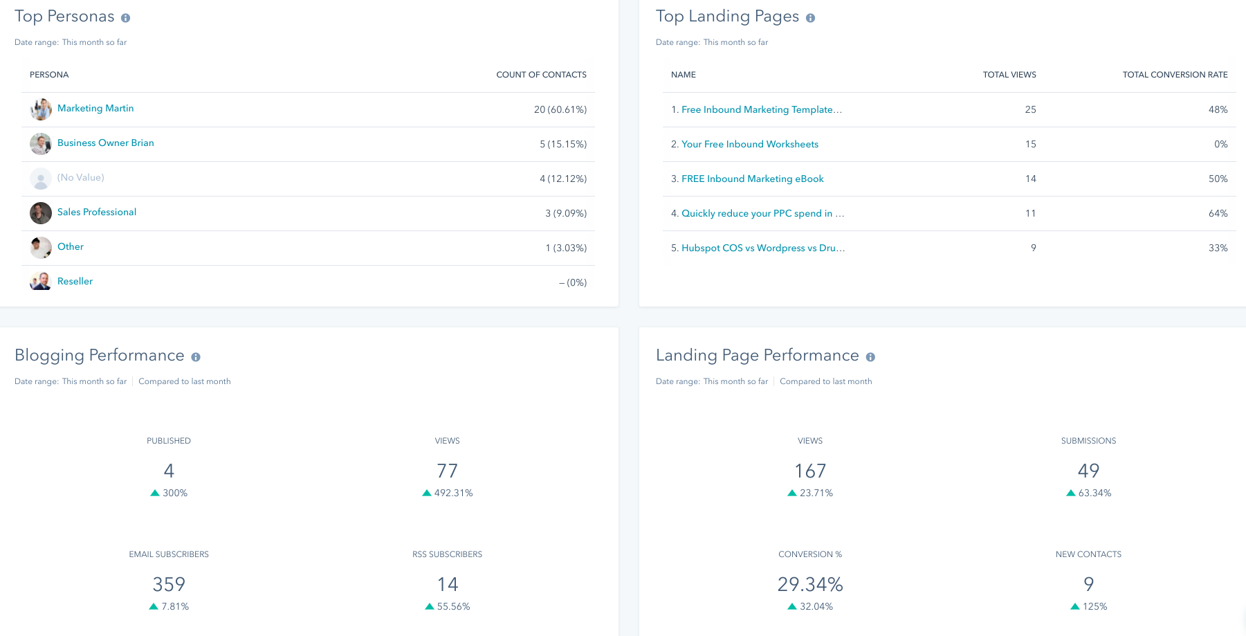 Tracking blog performance in HubSpot