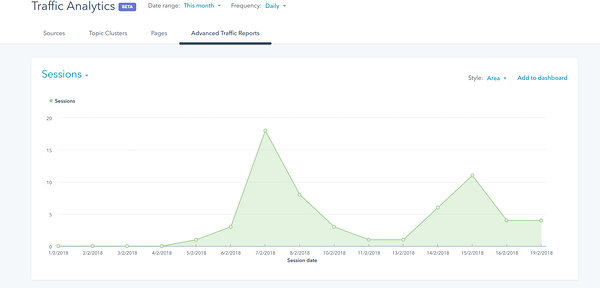 The new HubSpot Traffic Analytics dashboard