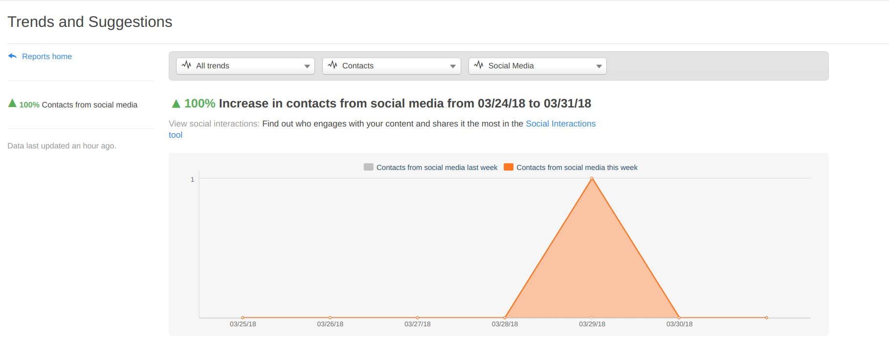 HubSpot social media reports dashboard
