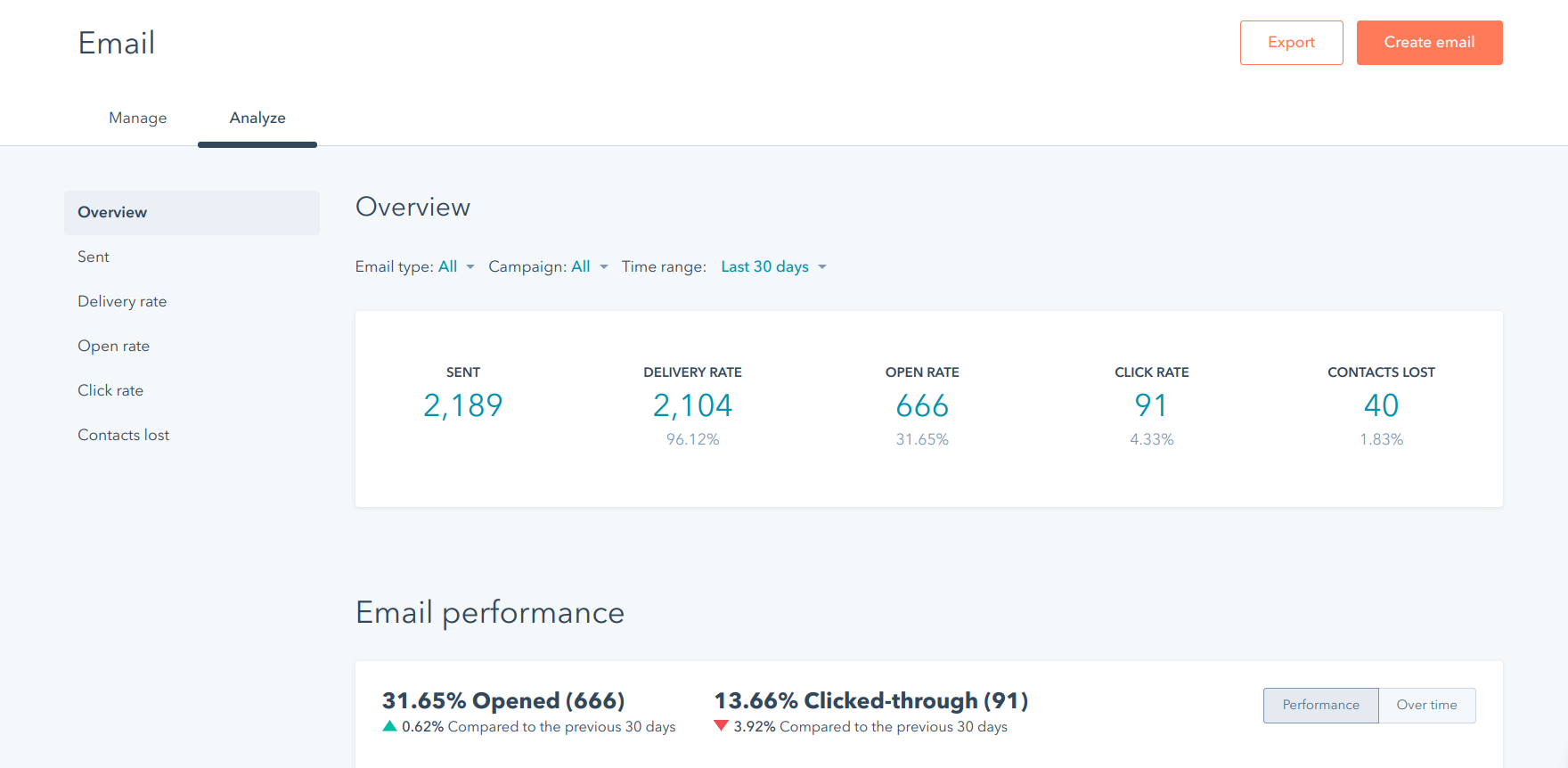 HubSpot email analytics dashboard