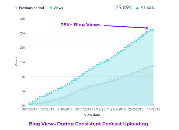 digital 22 inbound after hours blog views