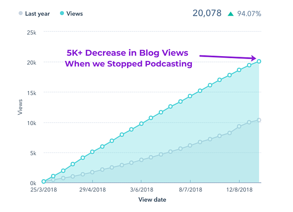 Blog Post Views Decrease