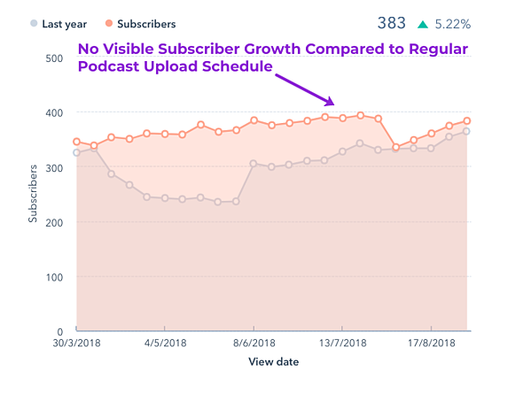 No subscriber growth